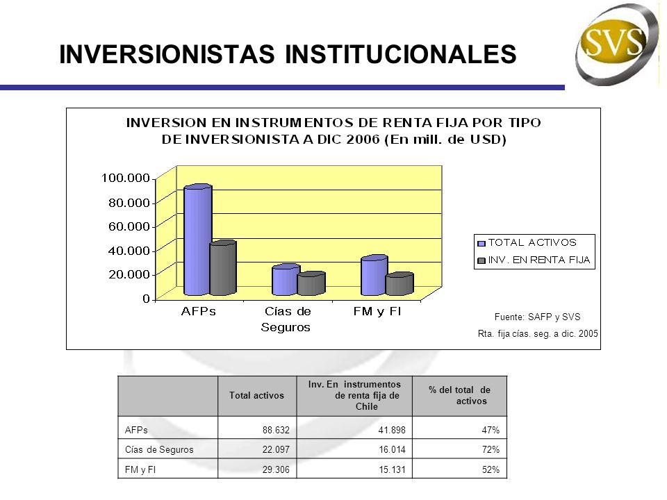 INVERSIONISTAS INSTITUCIONALES Total activos Inv. En instrumentos de renta fija de Chile % del total de activos AFPs88.63241.89847% Cías de Seguros22.