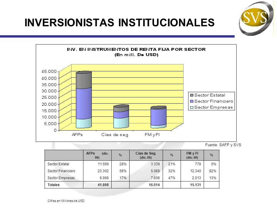 INVERSIONISTAS INSTITUCIONALES Fuente: SAFP y SVS AFPs (dic. 06) % Cías de Seg. (dic. 05) % FM y FI (dic. 06) % Sector Estatal11.59928%3.33921%7785% S