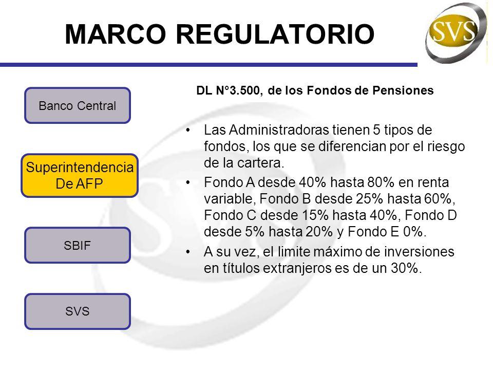 MARCO REGULATORIO SBIF SVS Banco Central Superintendencia De AFP DL N°3.500, de los Fondos de Pensiones Las Administradoras tienen 5 tipos de fondos,