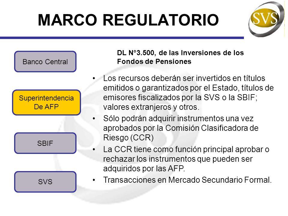MARCO REGULATORIO SBIF SVS Banco Central Superintendencia De AFP DL N°3.500, de las Inversiones de los Fondos de Pensiones Los recursos deberán ser in