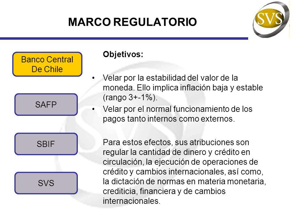 MARCO REGULATORIO SBIF SVS Banco Central De Chile SAFP Algunas Facultades y Restricciones: 1.Puede otorgar financiamiento a bancos, pero no otorgar garantías.