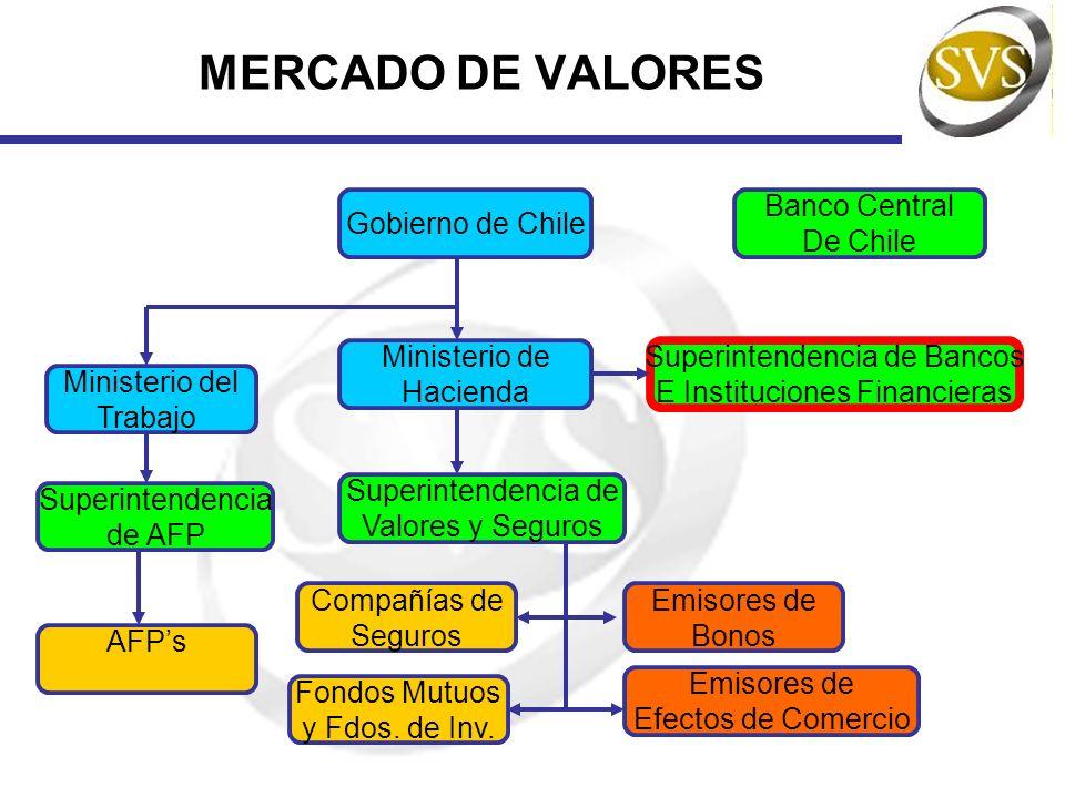 MERCADO DE VALORES Gobierno de Chile Ministerio de Hacienda Superintendencia de Bancos E Instituciones Financieras Superintendencia de Valores y Segur