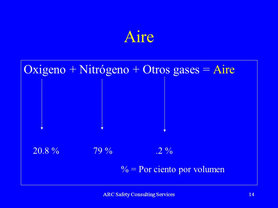 ARC Safety Consulting Services14 Aire Oxigeno + Nitrógeno + Otros gases = Aire 20.8 %79 %.2 % % = Por ciento por volumen