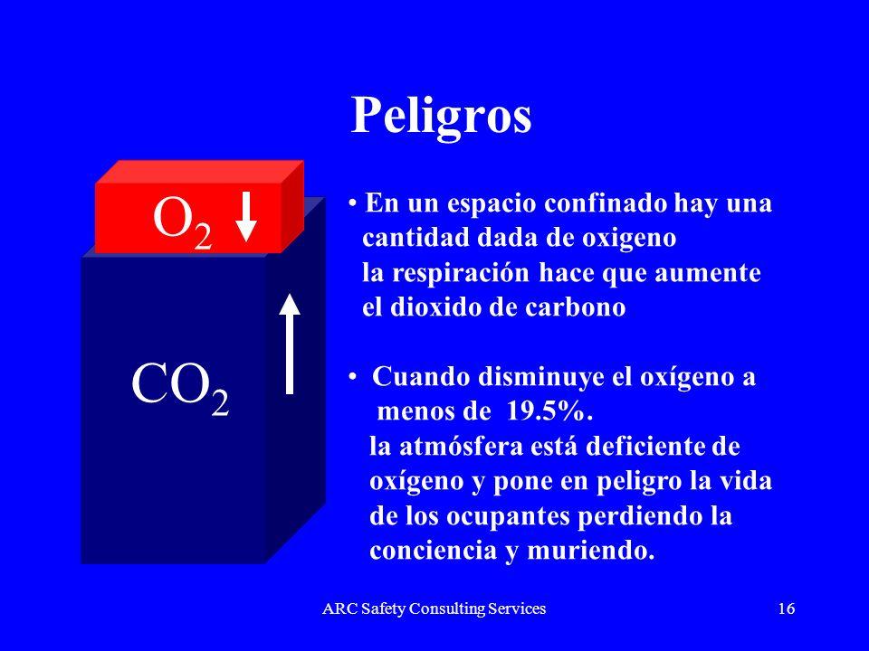 ARC Safety Consulting Services16 Peligros CO 2 O2O2 En un espacio confinado hay una cantidad dada de oxigeno la respiración hace que aumente el dioxid