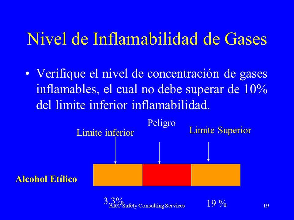 ARC Safety Consulting Services19 Nivel de Inflamabilidad de Gases Verifique el nivel de concentración de gases inflamables, el cual no debe superar de