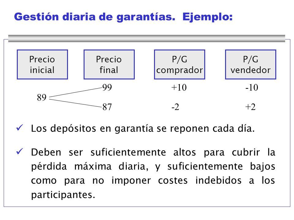 Gestión diaria de garantías. Ejemplo: Los depósitos en garantía se reponen cada día. Deben ser suficientemente altos para cubrir la pérdida máxima dia