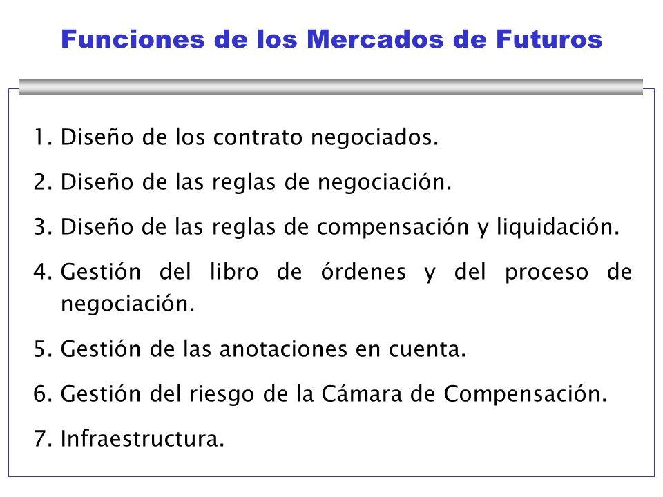 Funciones de los Mercados de Futuros 1. Diseño de los contrato negociados. 2. Diseño de las reglas de negociación. 3.Diseño de las reglas de compensac