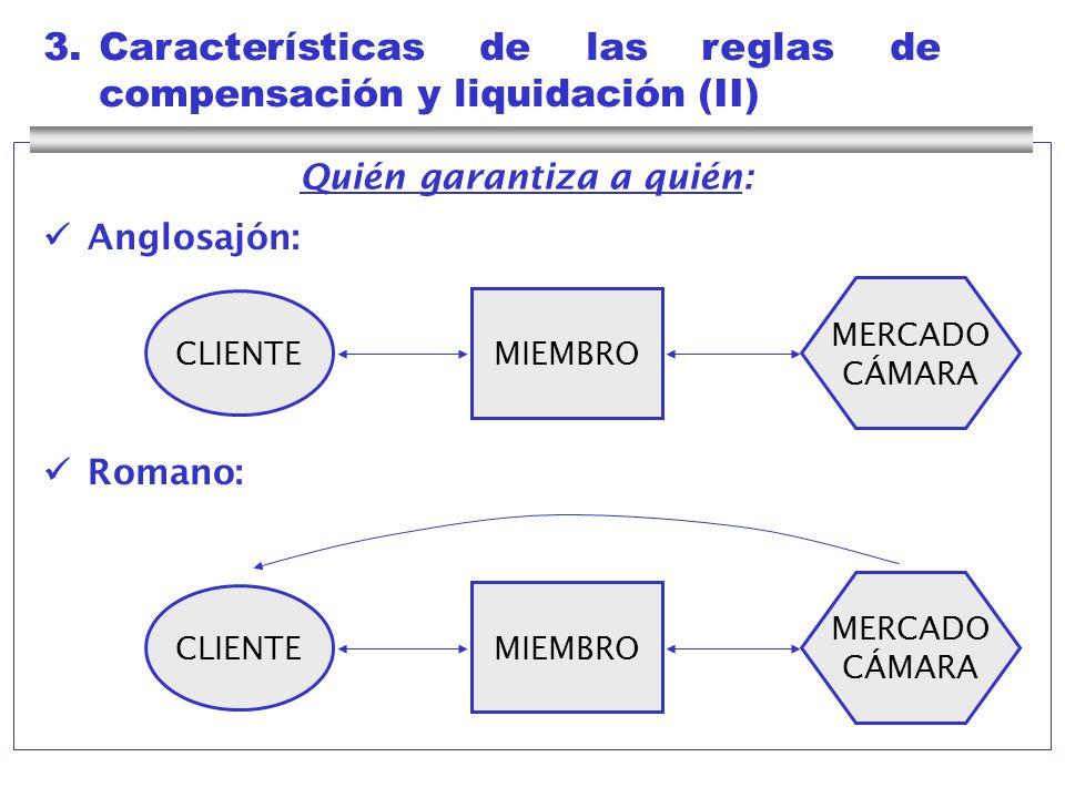 3.Características de las reglas de compensación y liquidación (II) Anglosajón: Romano: CLIENTE MIEMBRO MERCADO CÁMARA CLIENTE MIEMBRO MERCADO CÁMARA Q