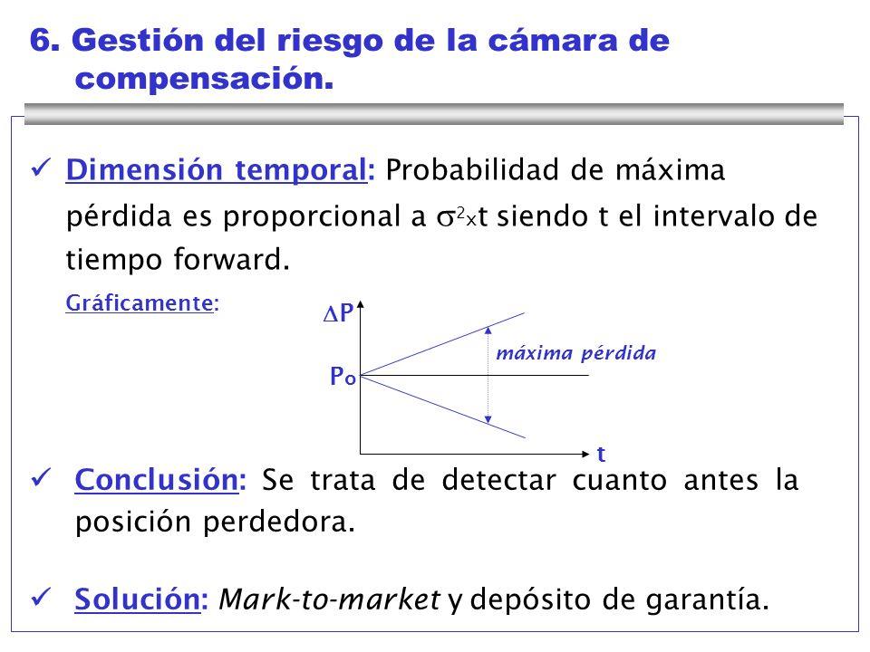 6. Gestión del riesgo de la cámara de compensación. Conclusión: Se trata de detectar cuanto antes la posición perdedora. Solución: Mark-to-market y de