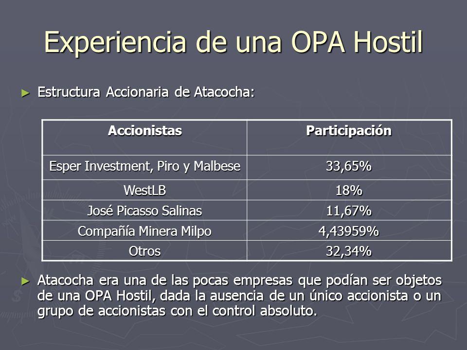 Hechos: OPA Milpo - Atacocha 29/05/2001: Milpo formula OPA mínimo 50,05% y máximo 100%, precio de US$ 0,3127.