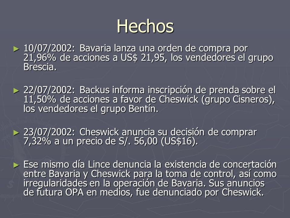 Acciones realizadas por CONASEV Visitas de inspección a diversas empresas (Backus, empresas relacionadas, Hoteles, etc).