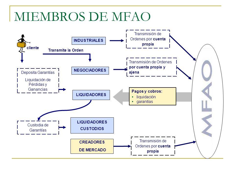 MIEMBROS DE MFAO LIQUIDADORES CUSTODIOS CREADORES DE MERCADO Transmisión de Ordenes por cuenta propia y ajena Transmisión de Ordenes por cuenta propia