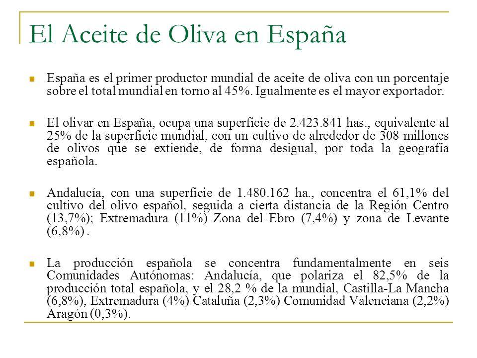 El Aceite de Oliva en España España es el primer productor mundial de aceite de oliva con un porcentaje sobre el total mundial en torno al 45%. Igualm