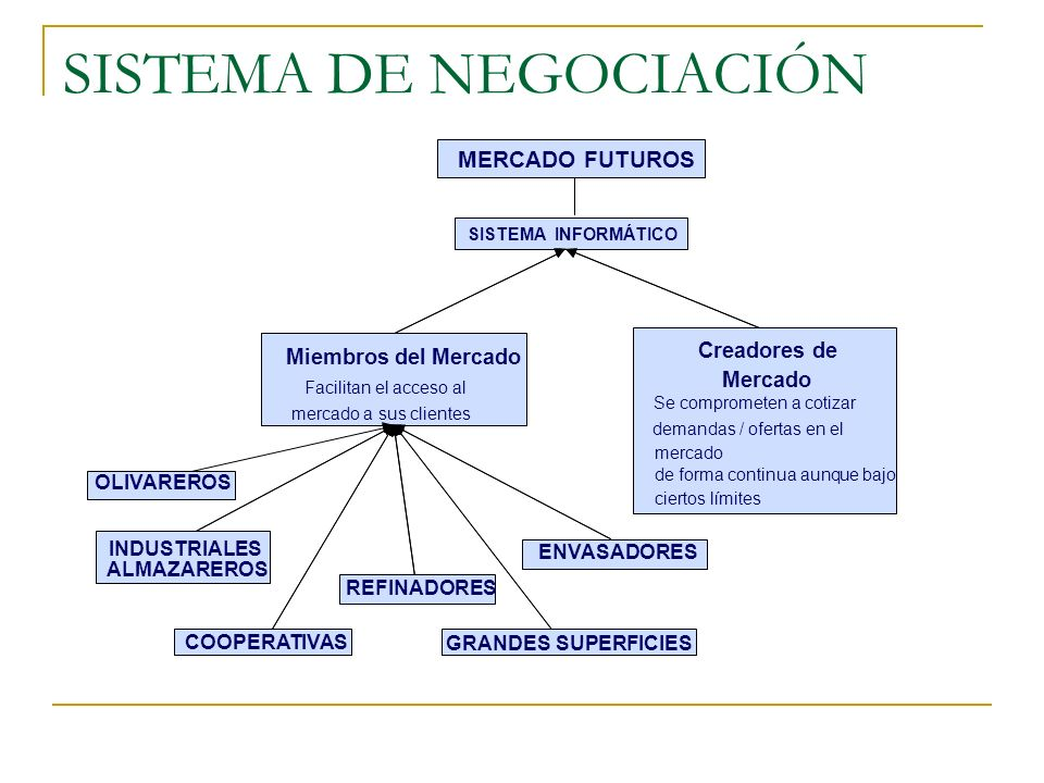 SISTEMA DE NEGOCIACIÓN MERCADO FUTUROS SISTEMA INFORMÁTICO Creadores del Mercado Se comprometen a cotizar demandas / ofertas en el mercado de forma co