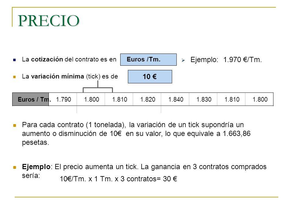 PRECIO Euros / Tm.1.7901.8001.8101.8201.8401.8301.8101.800 La cotización del contrato es en Euros /Tm. La variación mínima (tick) es de 10 Para cada c