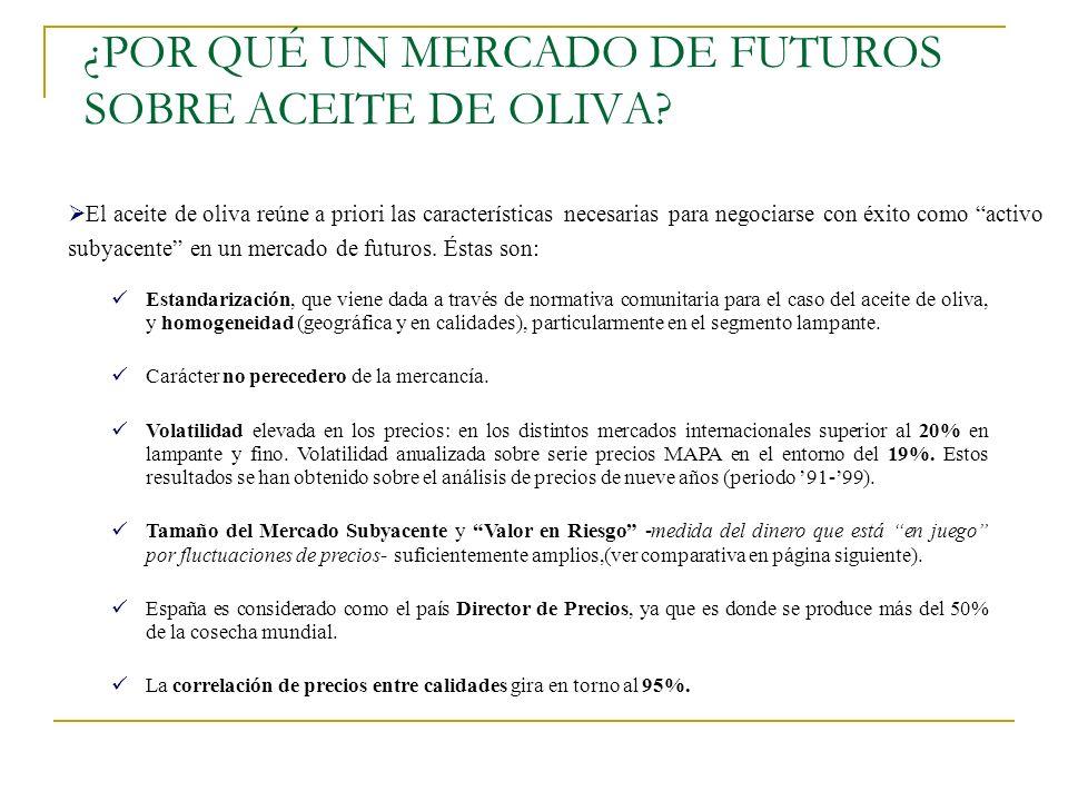 ¿POR QUÉ UN MERCADO DE FUTUROS SOBRE ACEITE DE OLIVA? Estandarización, que viene dada a través de normativa comunitaria para el caso del aceite de oli