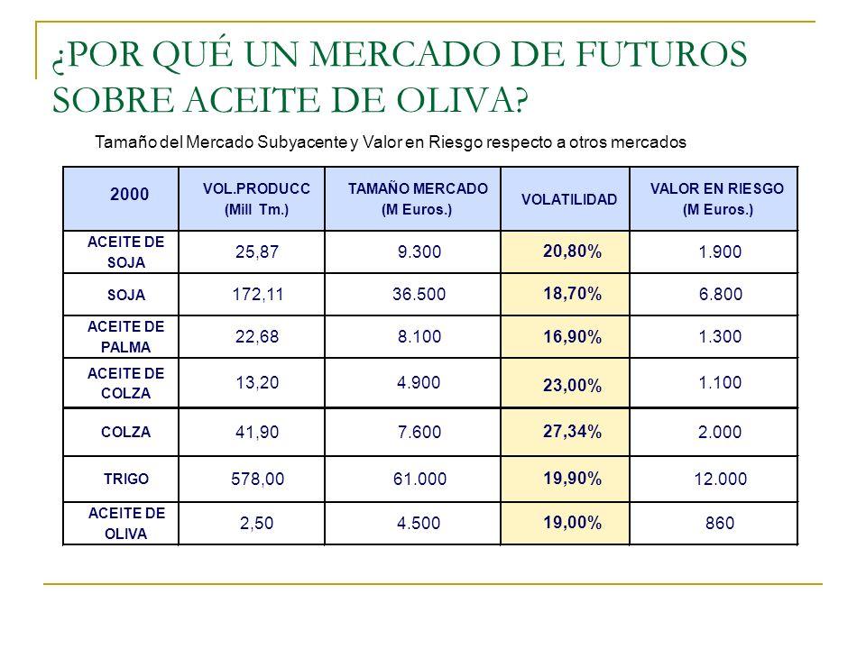 ¿POR QUÉ UN MERCADO DE FUTUROS SOBRE ACEITE DE OLIVA? Tamaño del Mercado Subyacente y Valor en Riesgo respecto a otros mercados 2000 VOL.PRODUCC (Mill