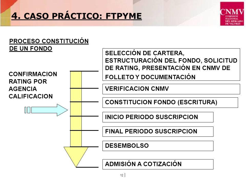 12 VERIFICACION CNMV SELECCIÓN DE CARTERA, ESTRUCTURACIÓN DEL FONDO, SOLICITUD DE RATING, PRESENTACIÓN EN CNMV DE FOLLETO Y DOCUMENTACIÓN CONSTITUCION FONDO (ESCRITURA) INICIO PERIODO SUSCRIPCION FINAL PERIODO SUSCRIPCION DESEMBOLSO CONFIRMACION RATING POR AGENCIA CALIFICACION ADMISIÓN A COTIZACIÓN PROCESO CONSTITUCIÓN DE UN FONDO 4.