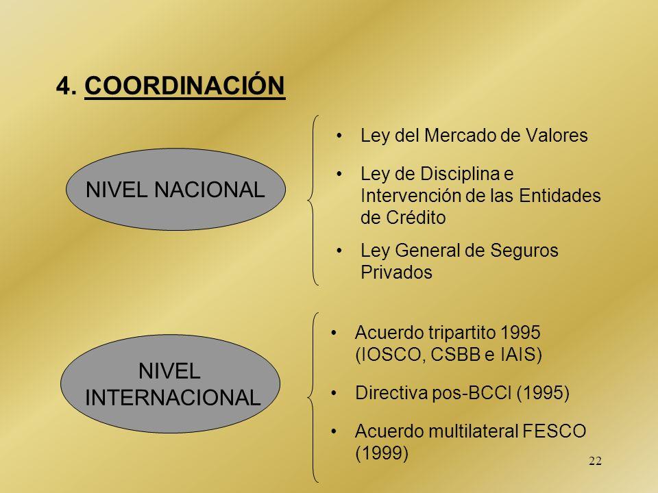 22 4. COORDINACIÓN Ley del Mercado de Valores NIVEL NACIONAL NIVEL INTERNACIONAL Ley de Disciplina e Intervención de las Entidades de Crédito Ley Gene