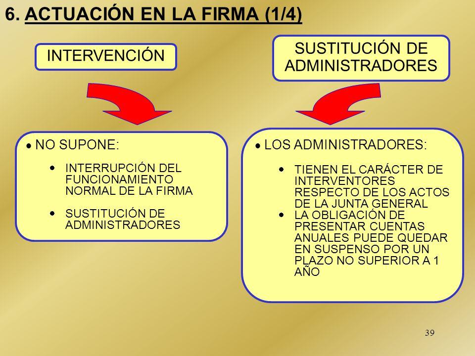 39 6.ACTUACIÓN EN LA FIRMA (1/4) NO SUPONE: INTERRUPCIÓN DEL FUNCIONAMIENTO NORMAL DE LA FIRMA SUSTITUCIÓN DE ADMINISTRADORES INTERVENCIÓN SUSTITUCIÓN