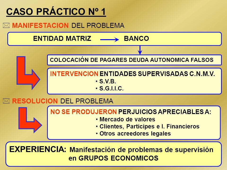 45 CASO PRÁCTICO Nº 1 COLOCACIÓN DE PAGARES DEUDA AUTONOMICA FALSOS ENTIDAD MATRIZ BANCO EXPERIENCIA: Manifestación de problemas de supervisión en GRU