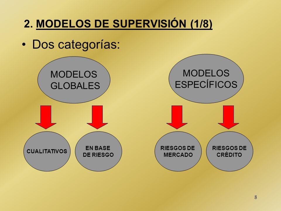 8 Dos categorías: 2. MODELOS DE SUPERVISIÓN (1/8) MODELOS GLOBALES MODELOS ESPECÍFICOS EN BASE DE RIESGO RIESGOS DE MERCADO CUALITATIVOS RIESGOS DE CR