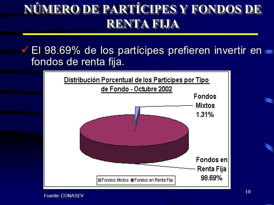 10 NÚMERO DE PARTÍCIPES Y FONDOS DE RENTA FIJA El 98.69% de los partícipes prefieren invertir en fondos de renta fija. El 98.69% de los partícipes pre