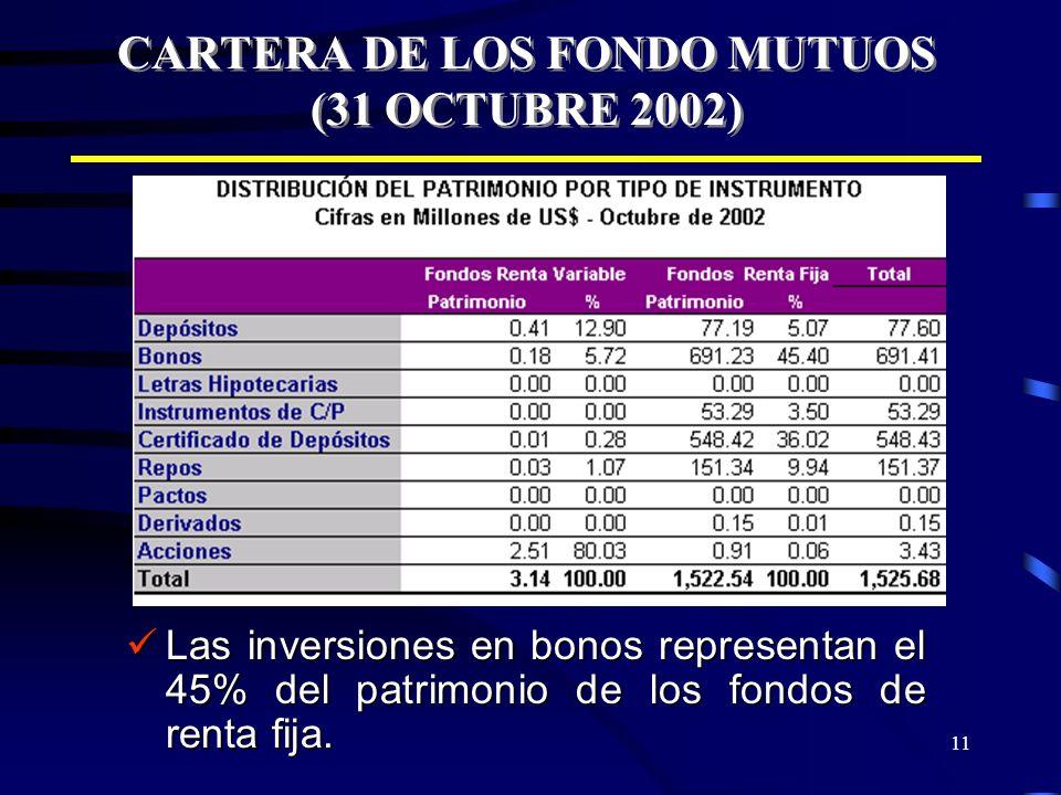 11 CARTERA DE LOS FONDO MUTUOS (31 OCTUBRE 2002) Las inversiones en bonos representan el 45% del patrimonio de los fondos de renta fija. Las inversion