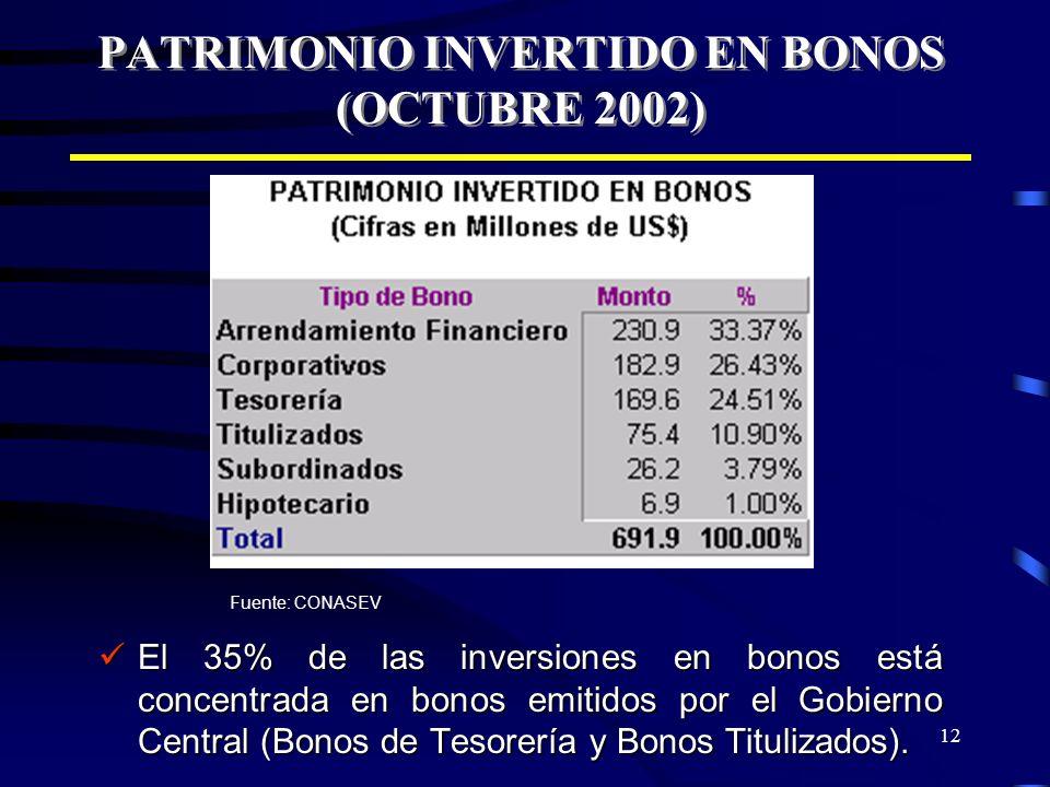 12 PATRIMONIO INVERTIDO EN BONOS (OCTUBRE 2002) El 35% de las inversiones en bonos está concentrada en bonos emitidos por el Gobierno Central (Bonos d