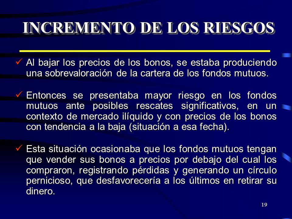 19 INCREMENTO DE LOS RIESGOS Al bajar los precios de los bonos, se estaba produciendo una sobrevaloración de la cartera de los fondos mutuos. Al bajar