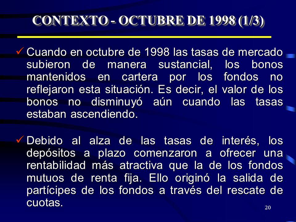 20 CONTEXTO - OCTUBRE DE 1998 (1/3) Cuando en octubre de 1998 las tasas de mercado subieron de manera sustancial, los bonos mantenidos en cartera por
