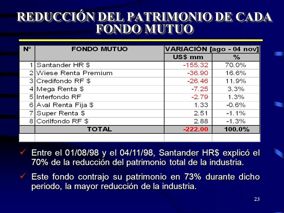 23 REDUCCIÓN DEL PATRIMONIO DE CADA FONDO MUTUO Entre el 01/08/98 y el 04/11/98, Santander HR$ explicó el 70% de la reducción del patrimonio total de