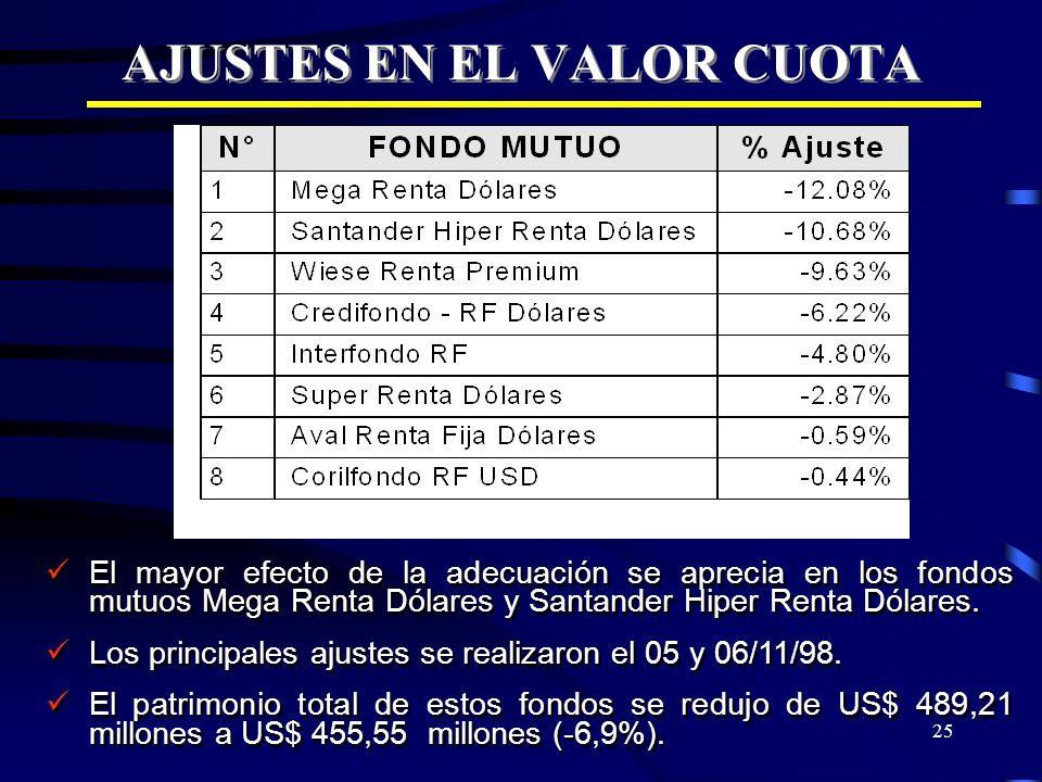 25 AJUSTES EN EL VALOR CUOTA El mayor efecto de la adecuación se aprecia en los fondos mutuos Mega Renta Dólares y Santander Hiper Renta Dólares. Los