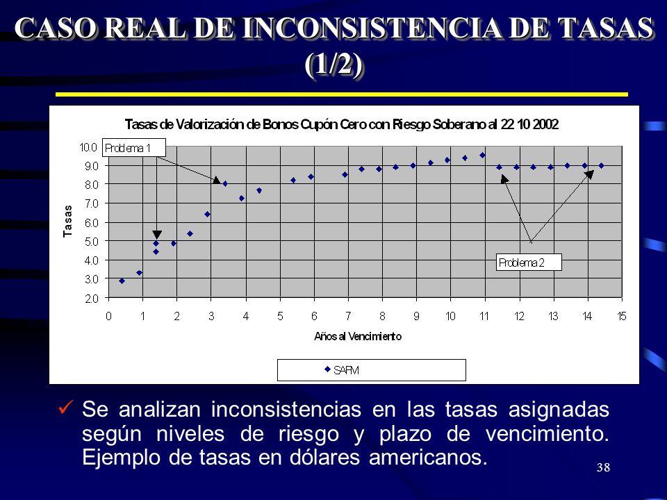 38 CASO REAL DE INCONSISTENCIA DE TASAS (1/2) Se analizan inconsistencias en las tasas asignadas según niveles de riesgo y plazo de vencimiento. Ejemp