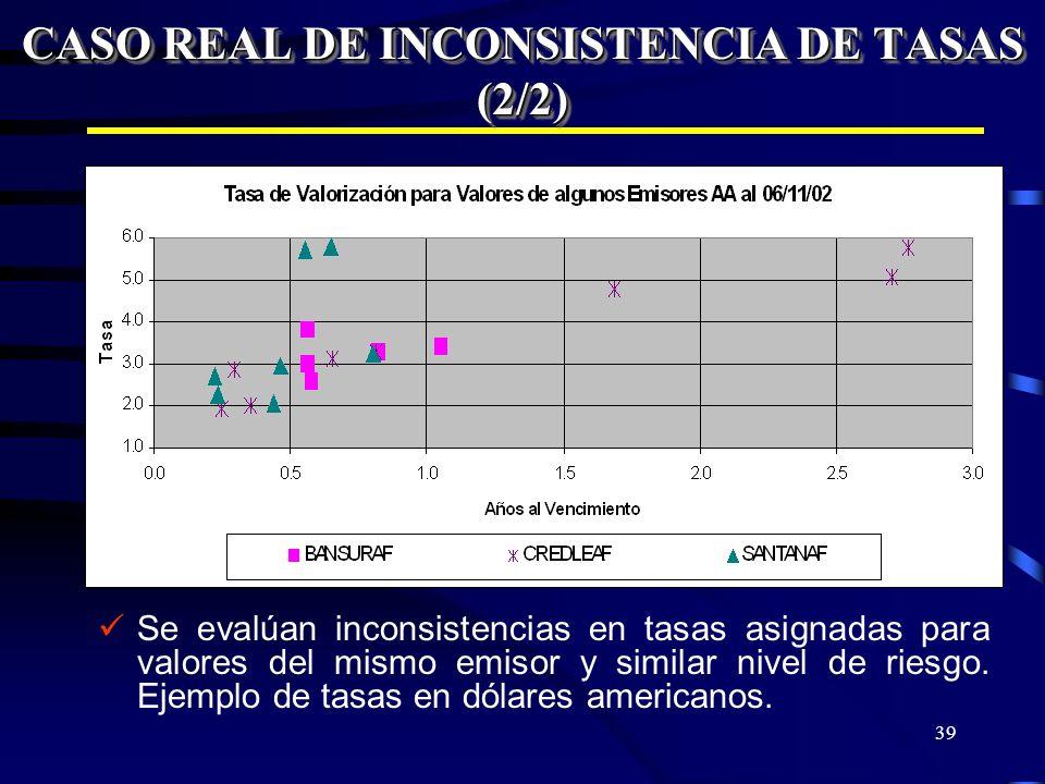 39 Se evalúan inconsistencias en tasas asignadas para valores del mismo emisor y similar nivel de riesgo. Ejemplo de tasas en dólares americanos. CASO