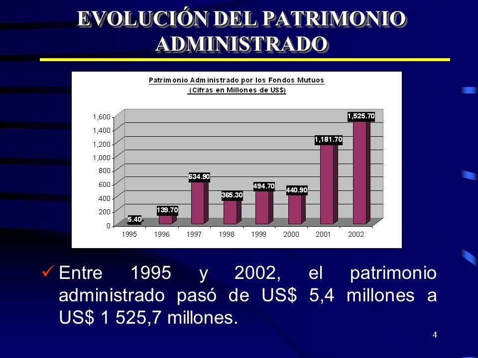 4 EVOLUCIÓN DEL PATRIMONIO ADMINISTRADO Entre 1995 y 2002, el patrimonio administrado pasó de US$ 5,4 millones a US$ 1 525,7 millones.