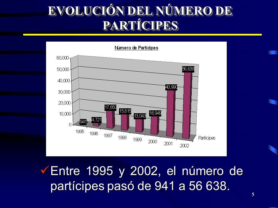 5 EVOLUCIÓN DEL NÚMERO DE PARTÍCIPES Entre 1995 y 2002, el número de partícipes pasó de 941 a 56 638. Entre 1995 y 2002, el número de partícipes pasó