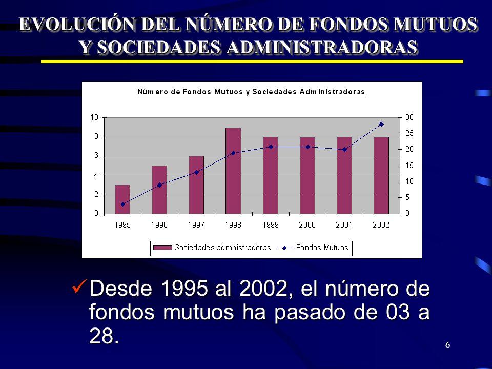 6 EVOLUCIÓN DEL NÚMERO DE FONDOS MUTUOS Y SOCIEDADES ADMINISTRADORAS Desde 1995 al 2002, el número de fondos mutuos ha pasado de 03 a 28. Desde 1995 a