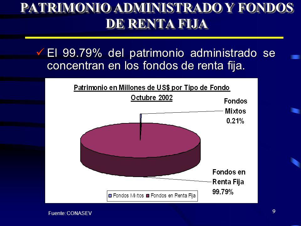 9 PATRIMONIO ADMINISTRADO Y FONDOS DE RENTA FIJA El 99.79% del patrimonio administrado se concentran en los fondos de renta fija. El 99.79% del patrim