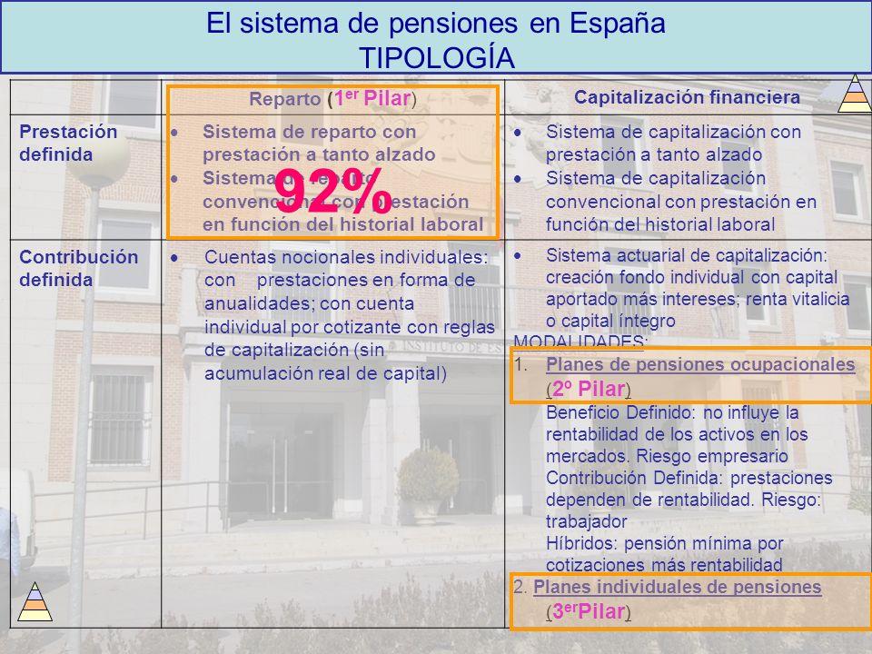 El sistema de pensiones en España TIPOLOGÍA Reparto ( 1 er Pilar ) Capitalización financiera Prestación definida Sistema de reparto con prestación a t