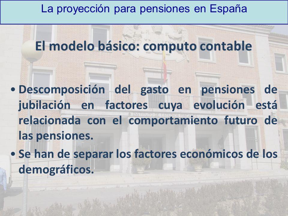 La proyección para pensiones en España El modelo básico: computo contable Descomposición del gasto en pensiones de jubilación en factores cuya evoluci