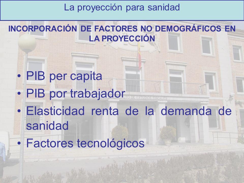 PIB per capita PIB por trabajador Elasticidad renta de la demanda de sanidad Factores tecnológicos La proyección para sanidad INCORPORACIÓN DE FACTORE