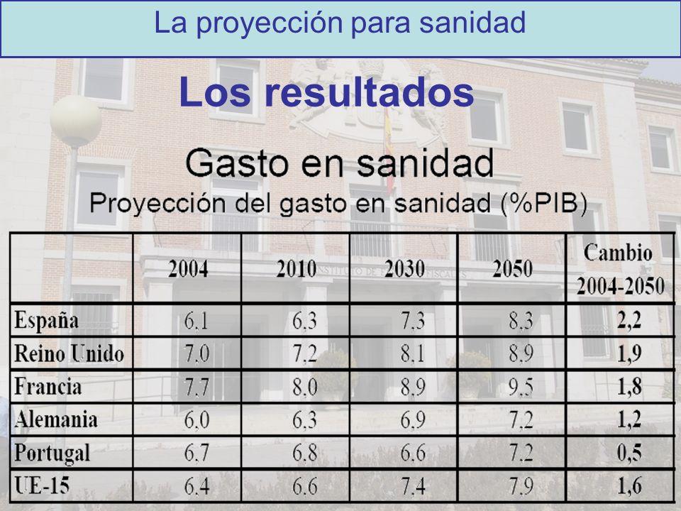 Los resultados La proyección para sanidad
