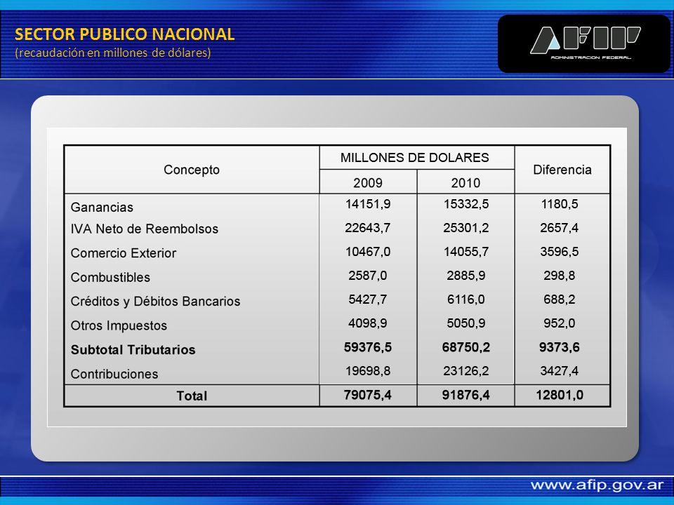 RECAUDACION SECTOR PUBLICO NACIONAL (en millones de pesos)