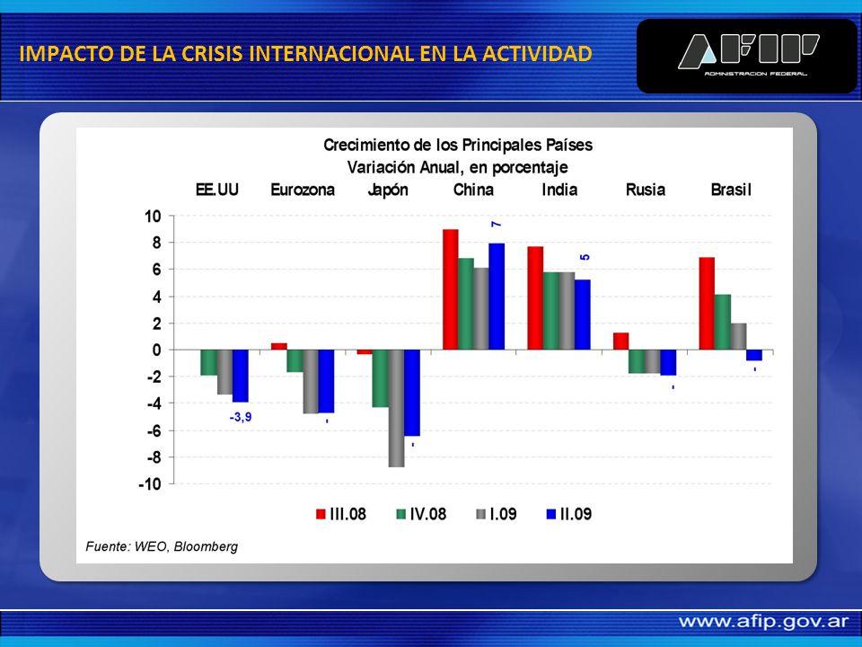 Comercio internacional 14,20 14,58 49,28 Contribuciones Seguridad Social (Aumento Remuneraciones) 3,15 15,15 Actividad Económica TOTAL INCREMENTO RECAUDACION TRIBUTARIA ORIGEN INCREMENTOS ESTIMADOS RECAUDACION 2010 (miles MM) 31,93 SUB TOTAL ACCIONES AFIP 2,20 PAGO CUOTAS LEY N° 26.476 RECAUDACION ESTIMADA 2010
