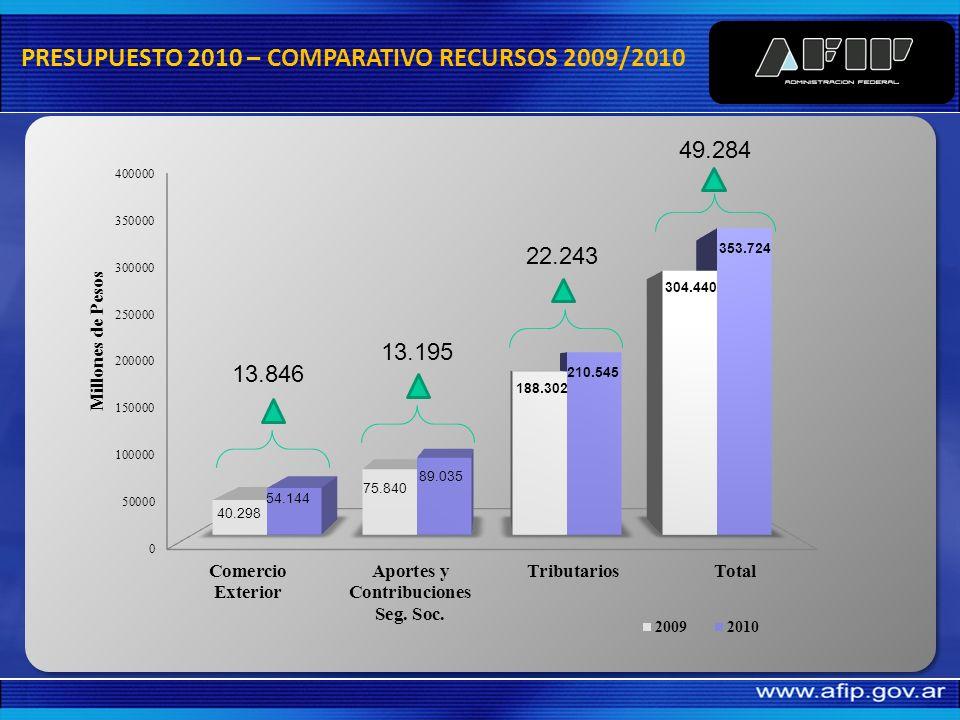 Recursos Tributarios según Presupuesto, $ 353.724 millones. Implica un incremento del 16,1% vs. estimados 2009. Incrementos: Comercio Exterior 34,4% S