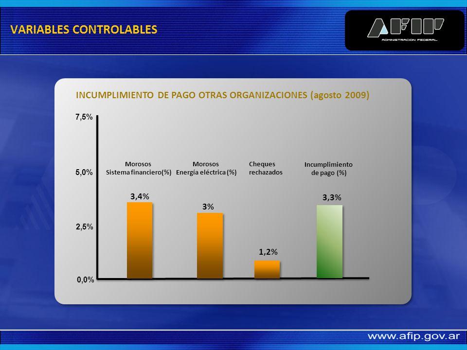 Incumplimiento de pago (%) EVOLUCION INCUMPLIMIENTO DE PAGO 6,1% 7,4% 2,9% 3,3% 0,0% 2,5% 5,0% 7,5% Abr-08Jun-08Ago-08Abr-09Jun-09Ago-09 4,5% VARIABLES CONTROLABLES