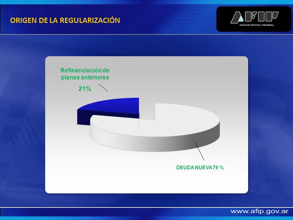 Moratoria 169.311 contribuyentes 3.875 (MM u$s) INFORMACIÓN GENERAL