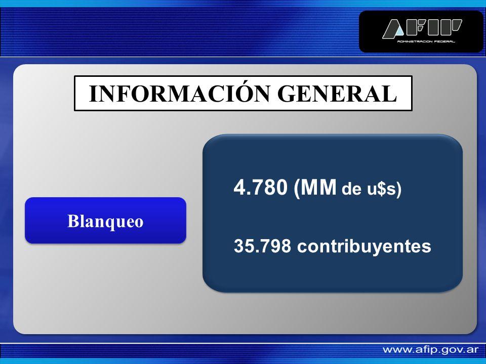 0% 5% 10% 15% 20% 25% 30% 35% 40% Aportes Seguridad Social Contribuciones Seguridad Social Otros impuestosIVAGanancias 6% 8% 20% 25% 41%