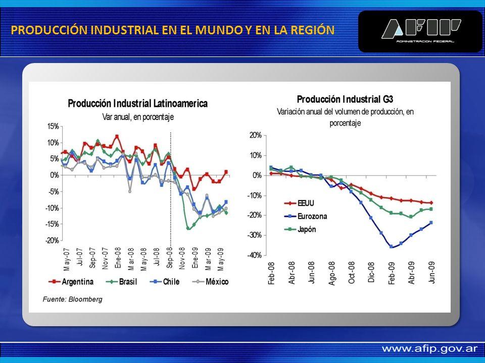 PRODUCCIÓN INDUSTRIAL EN EL MUNDO Y EN LA REGIÓN
